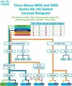 Cisco Nexus 9000 ACI Advantage Package Perpetual Paper License N9K Leaf Spine SW